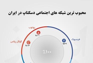 محبوب ترین شبکه های اجتماعی دسکتاپ در ایران