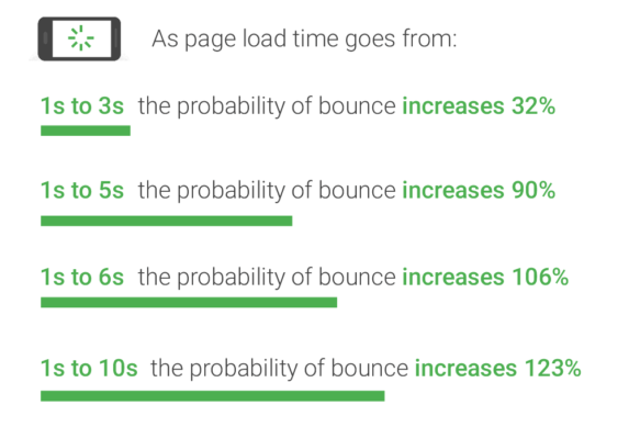 سرعت سایت را بهینه کنید